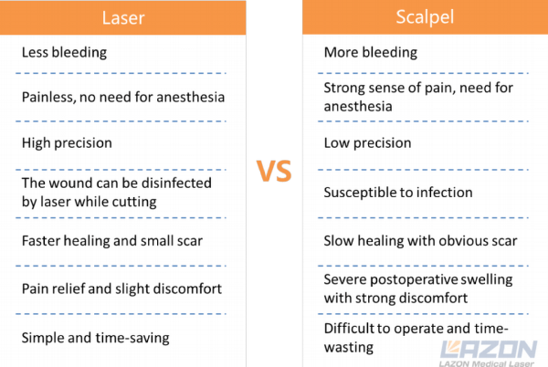 Dental laser vs scalpel
